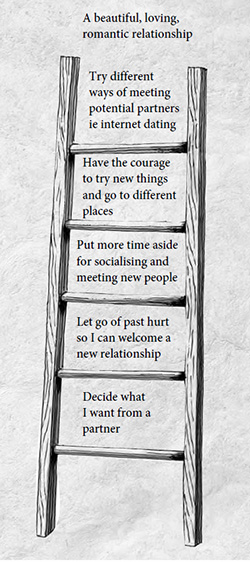 Ladder of Happiness